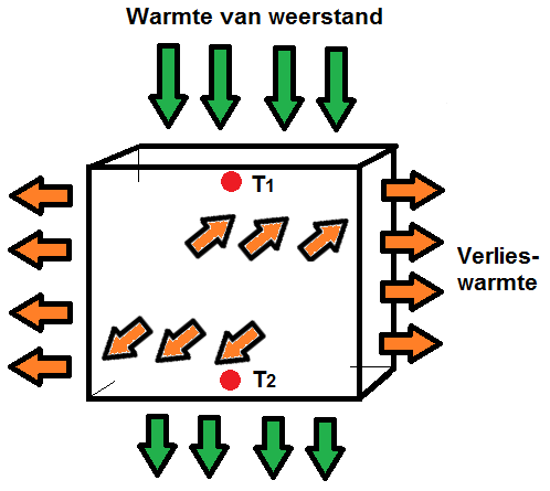 warmtegeleiding experiment